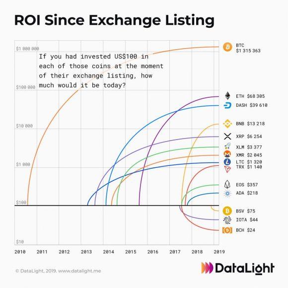 bitcoin în valoare de astăzi