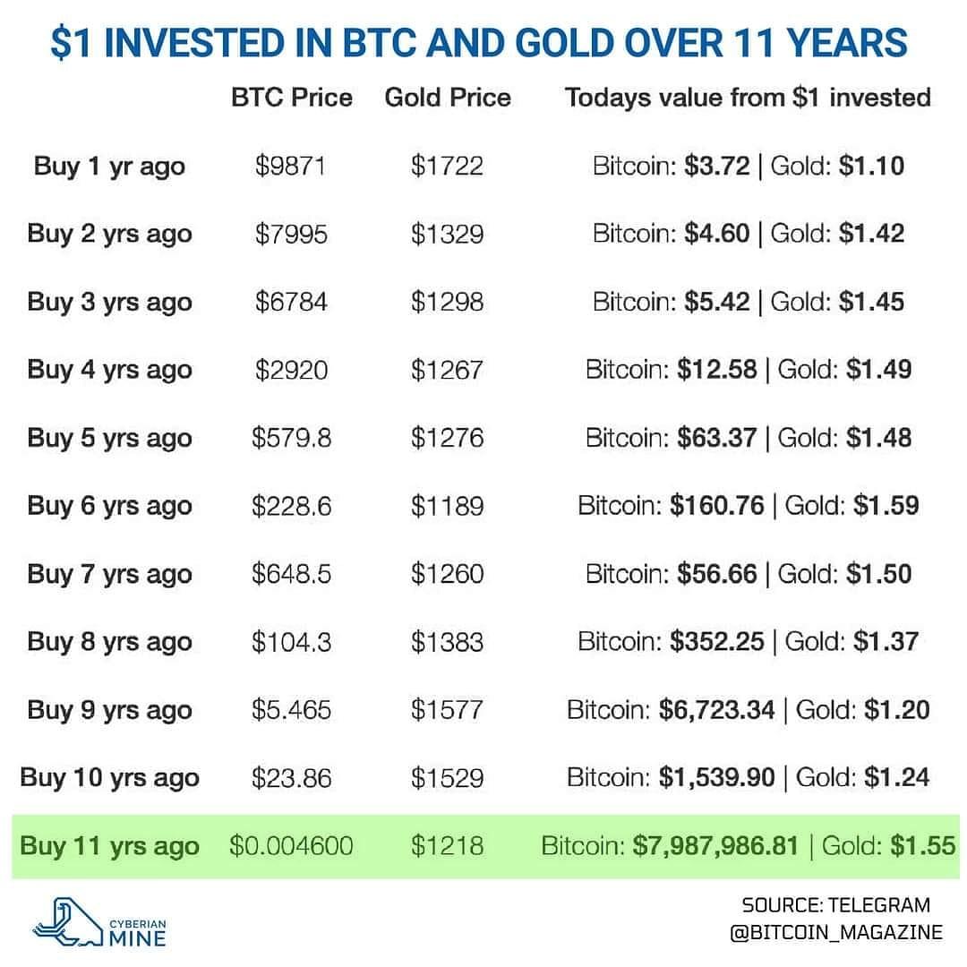 este aurul de biți în valoare de investiție